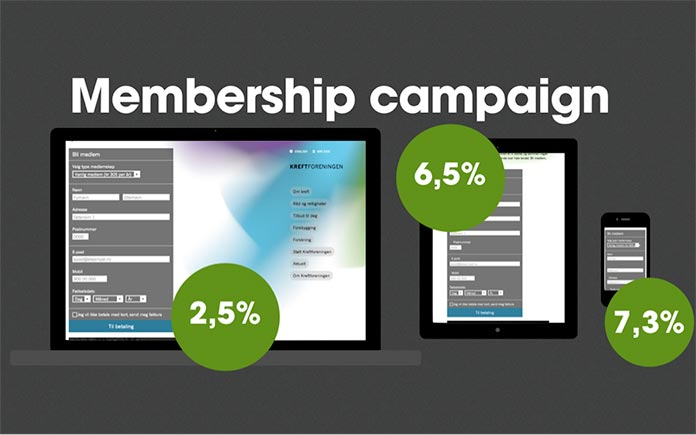 Membership conversion rates are 2.5% on desktop, 6.5% on tablet, and 7.3% on mobile.