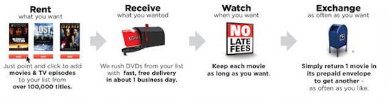 Netflix Services Description