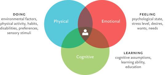 Venn diagram of user's contexts