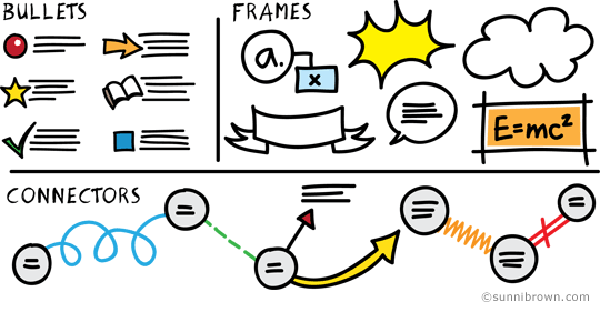 Bullets, frames, and connectors create connection and contrast.