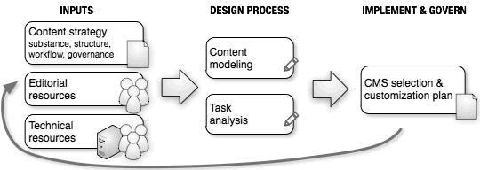 CMS design workflow