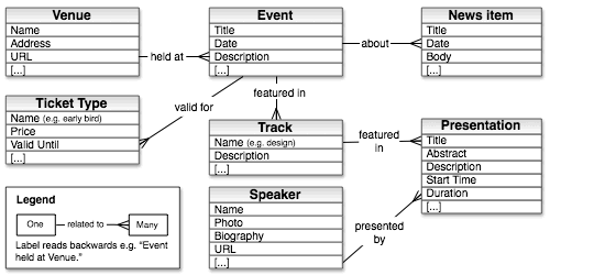 Example content model diagram for a conference website