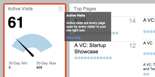 This tooltip defines what Chartbeat considers an active visit