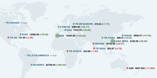 Reuters World Market Data Inforgraphic