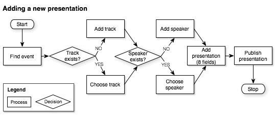 Example task flow for a conference website CMS