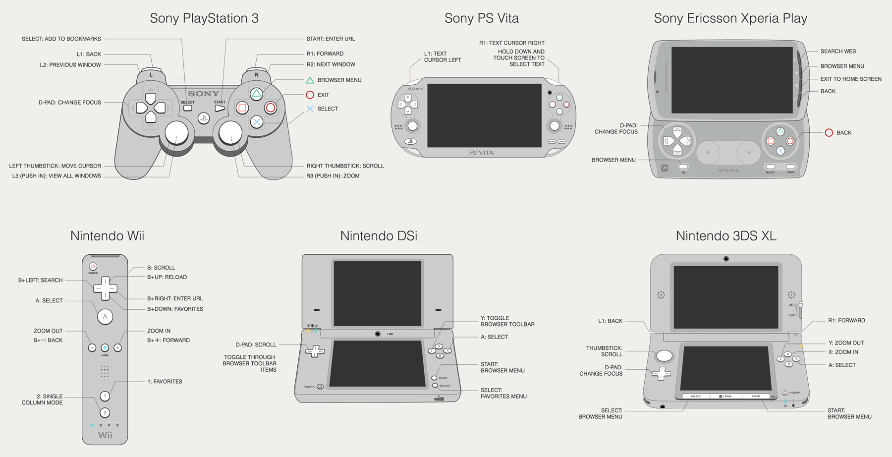 Testing Websites in Game Console Browsers – A List Apart