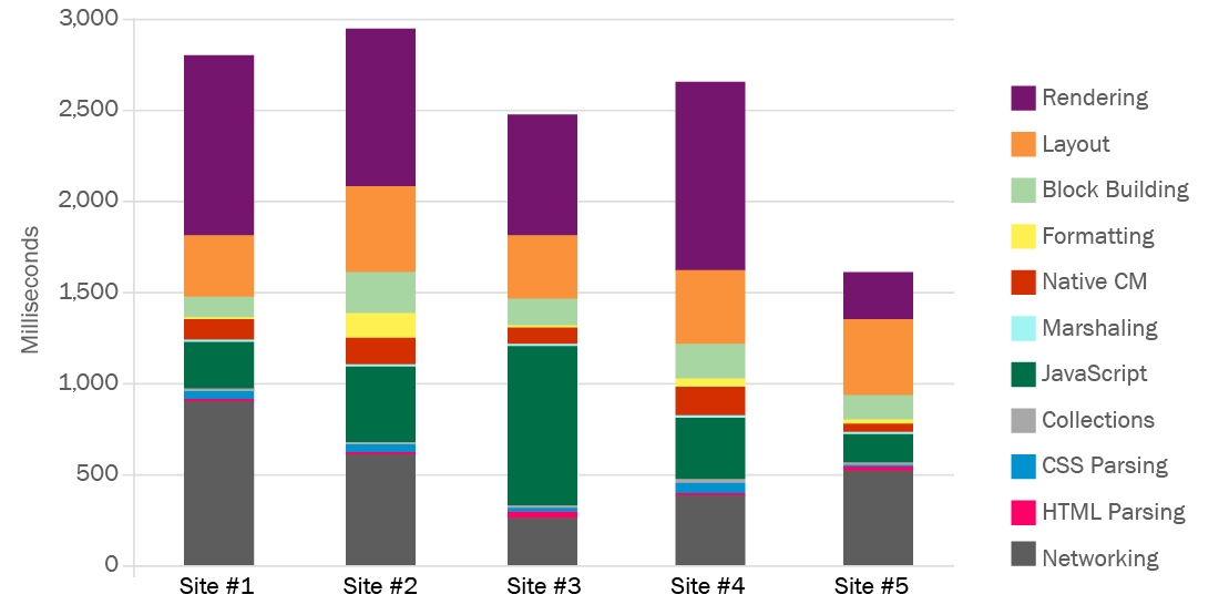 Bar chart showing browser subsystem load times in milliseconds for five sites.