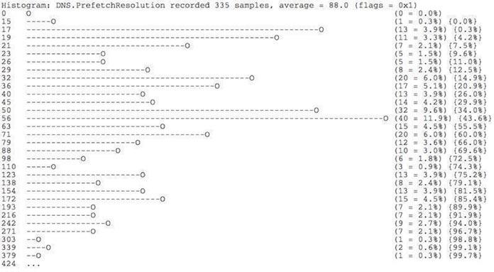 Histogram for DNS.PrefetchResolution