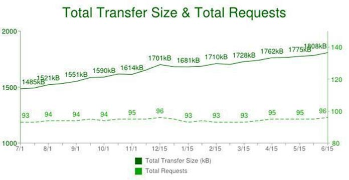 Graph of total transfer size and total requests to render a web page