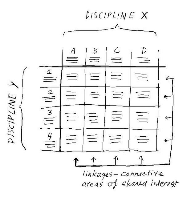 Dave Gray's boundary matrix