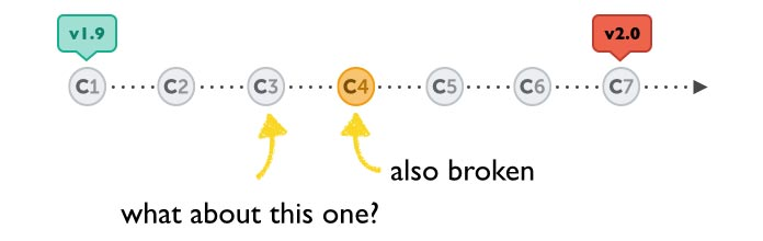 Illustration showing how additional bisects will narrow the commits further.