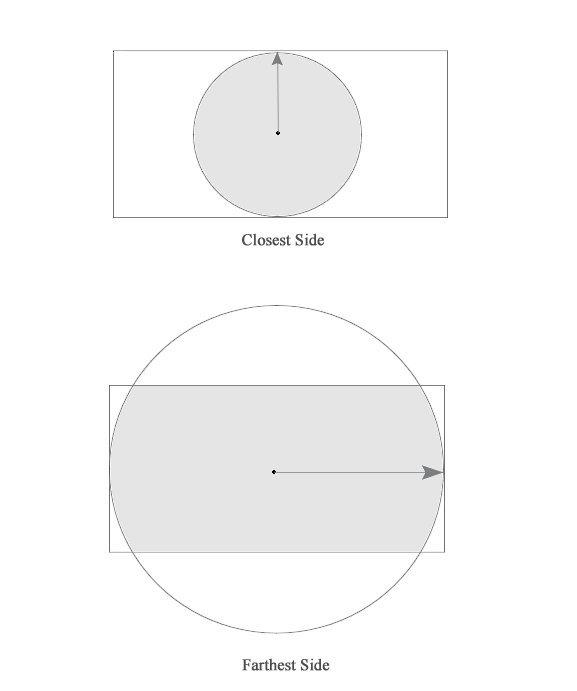 Illustration showing a visual explanation of the closest-side and farthest-side values.