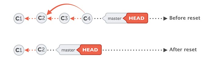 Illustration showing how the `git reset` command works.