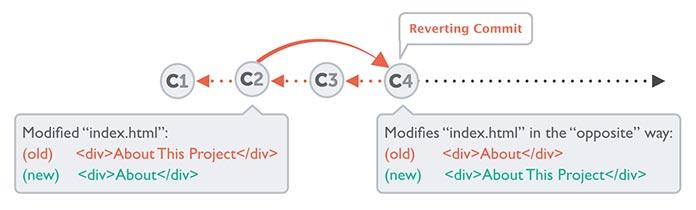 Illustration showing how the `git revert` command works.