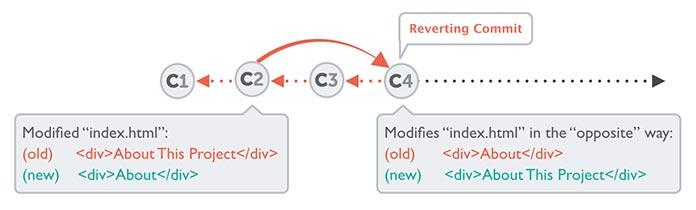 Illustration showing how the `git revert` command works.
