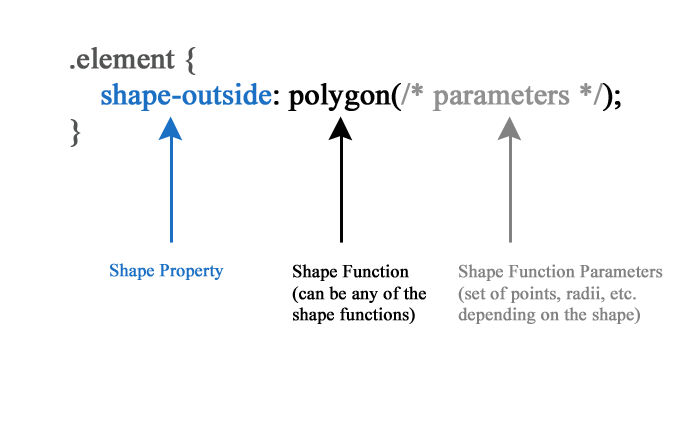Illustration showing different parts making up a shape rule.