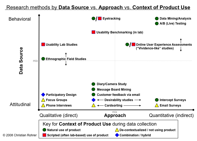 Chart of research methods by data source vs. approach vs. context of product use
