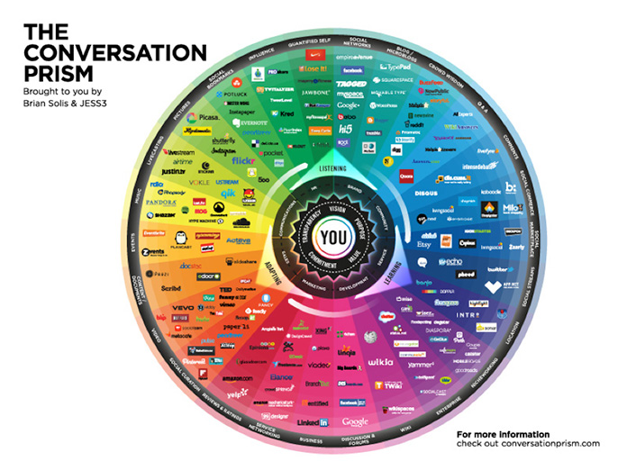 Graphic showing the range of available social media tools.