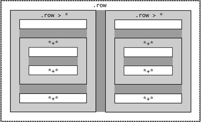 Diagramma che mostra le colonne con float con i margini.