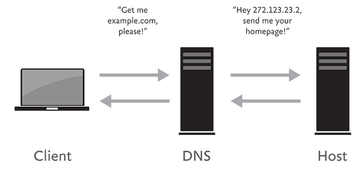 Diagram showing how data moves between browsers and servers.