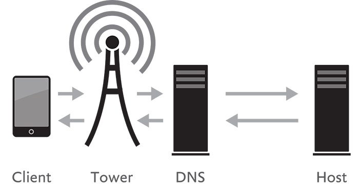 Diagram showing how data moves on a mobile network.