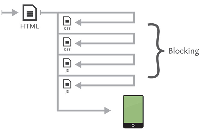 Diagram showing CSS and JavaScript blocking.