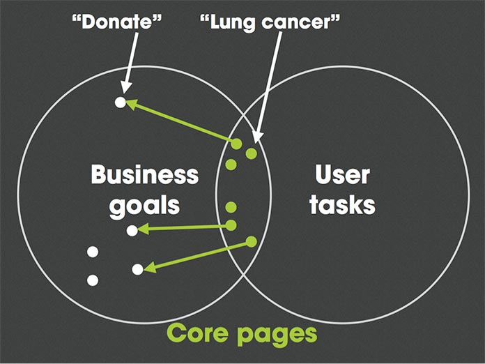 A Venn diagram showing the intersection of user needs and business goals.