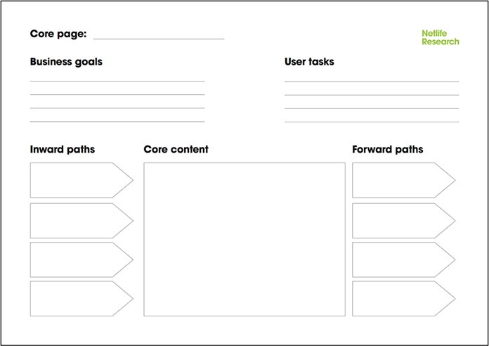 Core model handout with fields to fill out: core page name, business goals, user tasks, inward paths, core content, and forward path.