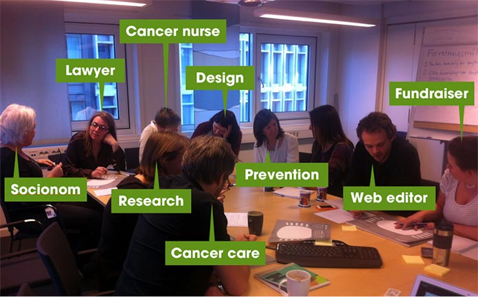 Core model workshop with participants discussing and working in pairs. Participants are labeled as socionom, lawyer, cancer nurse, research, design, cancer care, prevention, web editor, and fundraiser.