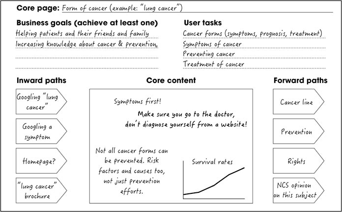 The core model handout with additional details filled in, including inward paths, core content, and forward paths.