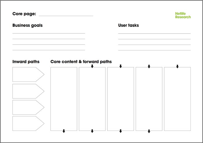 A modified version of the core model handout for mobile screens, with narrow columns replacing the large core content field and the forward path fields.