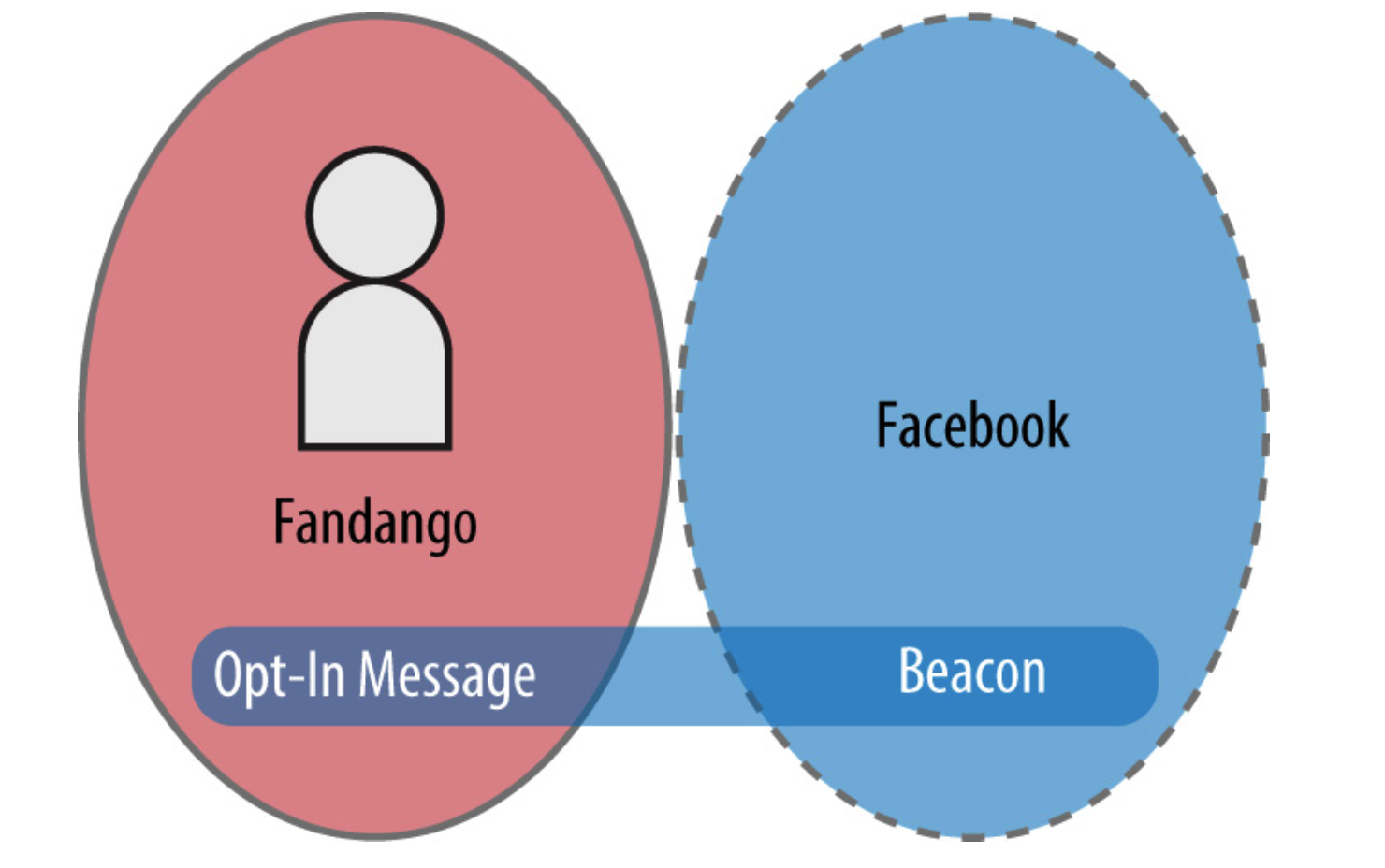 Graphic showing the Fandango site and Facebook as non-overlapping circles that users perceive as separate places.