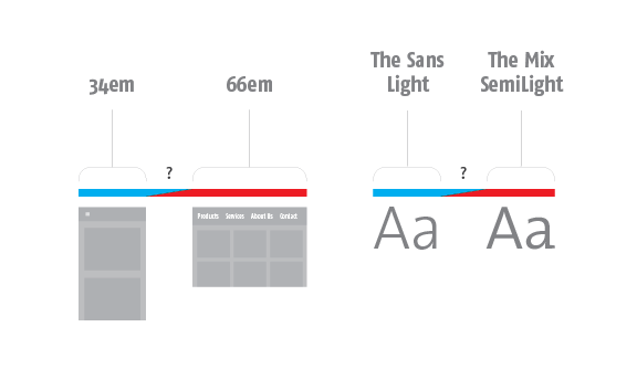 Diagram comparing how both breakpoints and fonts require a design compromise between two ideal designs.