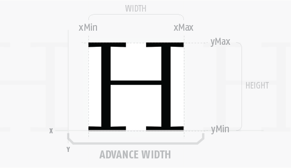 Diagram showing all the font properties of an H glyph: advance width (the width of the letter space), yMin, yMax, xMax, xMin, width, and height.