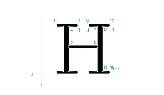 Diagram showing an H glyph made up of individual points.