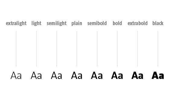 An example of all the fonts in the TheSans type family.