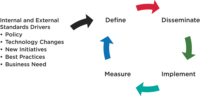 Illustration of the forces that influence the cycle of standards compliance.