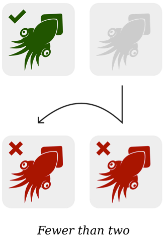The fewer than two logic means one selected element (green squid) becomes two unselected elements (red squids) when an element is added