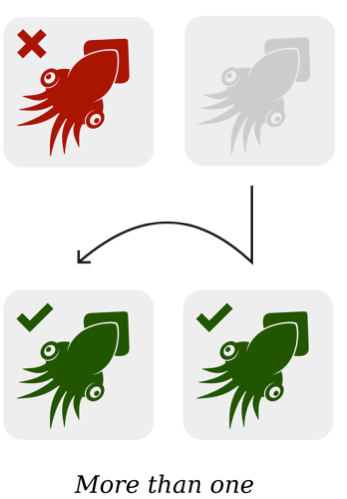 The more than one logic means one unselected element (red squid) becomes two selected elements (green squids) when an element is added