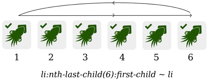 Six green squids because the first green squid is combined with the general sibling combinator to make all the red squids that follow green