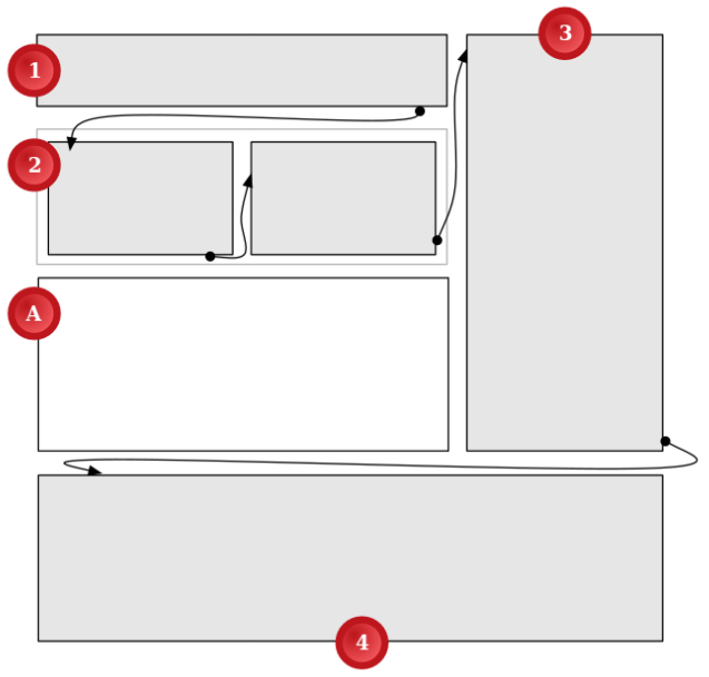 diagram of a page with a confusing visual text flow