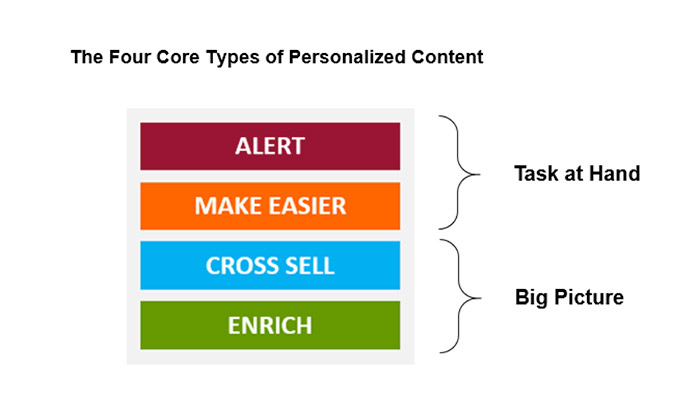 A chart showing four types of content as a framework for personalization.