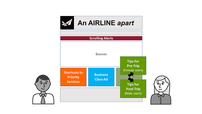 A wireframe showing how content changes depending on the viewing audience.