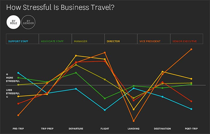 A chart showing how people in different roles feel stress at different times during travel.