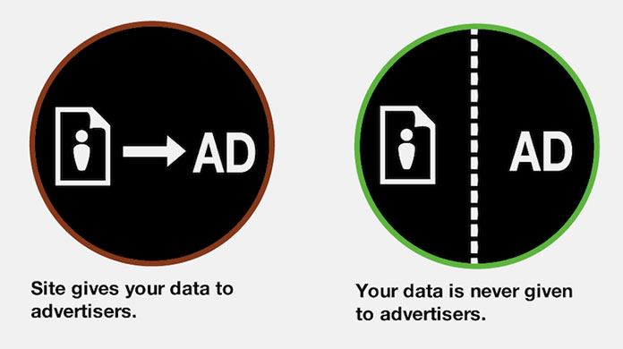 Two icons, one showing that a site gives your data to advertisers, and the other showing that your data is never given to advertisers.