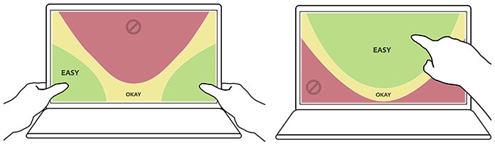 Zones showing thumb access on hybrid device screens & Zones showing index finger access on hybrid device screens.