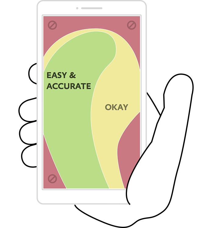 Zones showing the easiest access points for thumbs on a smartphone screen.