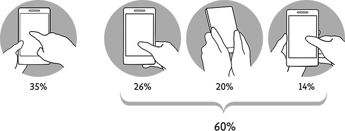 Drawings showing different phablet grips.