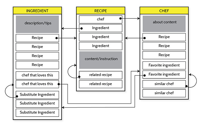 An object model for a cooking site