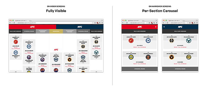 Screenshots showing SB Nation's brackets: fully visible on wide screens, per-section carousels on narrower screens.